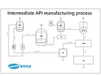 Intermediate API manufacturing process mixing machine
