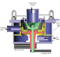 FJM Ultra-micro Air  Mill