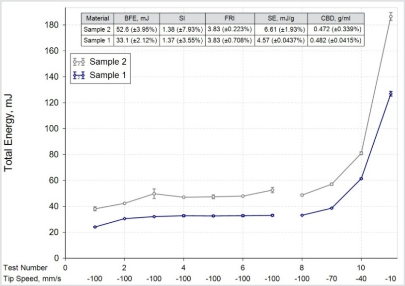 Treated Alumina— Force + Torque Measurement